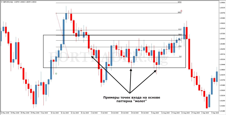 Безиндикаторные стратегии форекс сетк форекс межбанковский курс валют