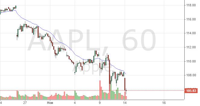 Часовой график цен на акции Apple