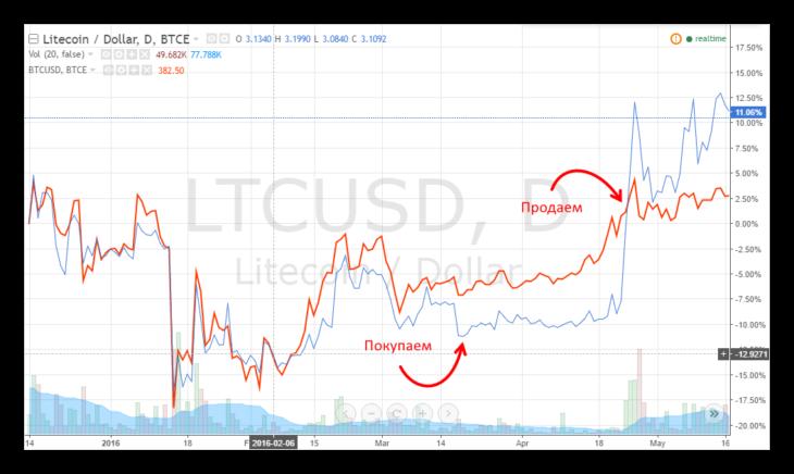 Технический взгляд лайткоин / доллар США