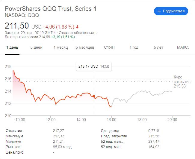 График акций ETF фонда PowerShares QQQ. Источник: Google