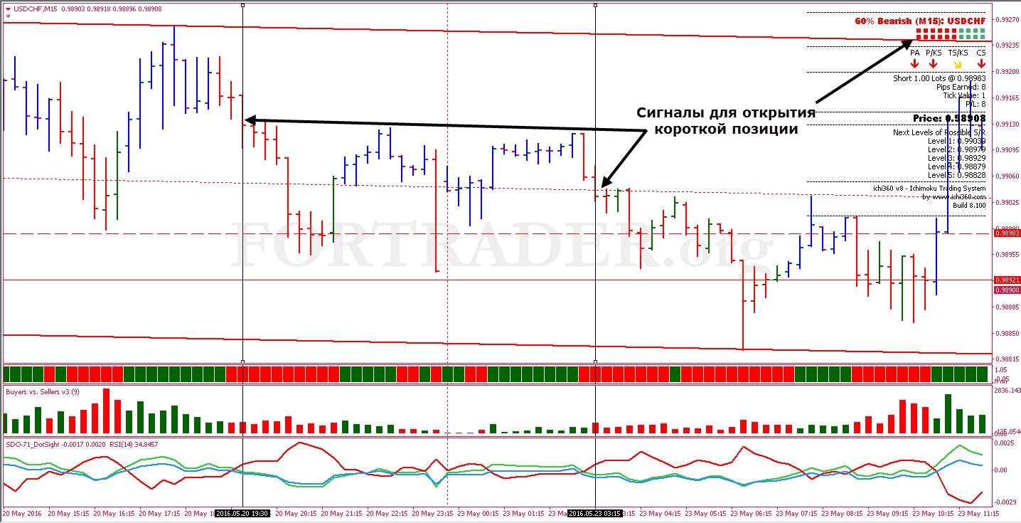 Sistem perdagangan trend mt4 v2 ex4 |