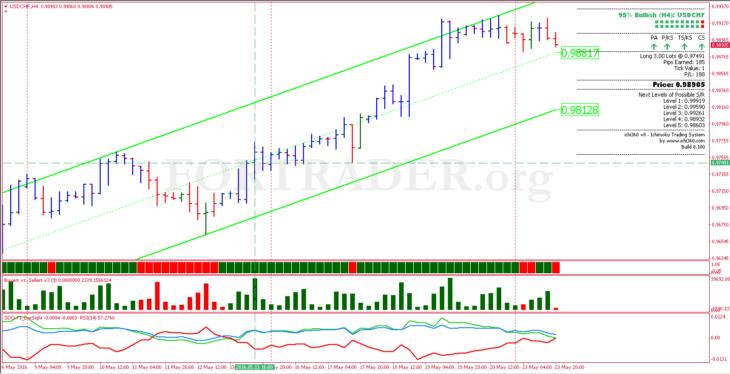 Strategi Forex Kota Depok: Ichi Trading System