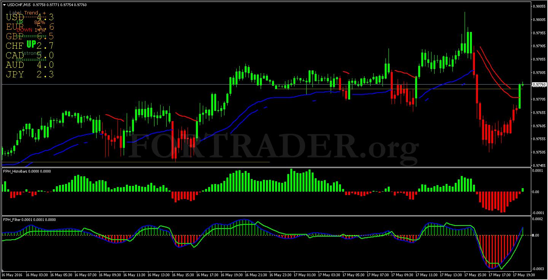 торги на валютной бирже на 1 октября