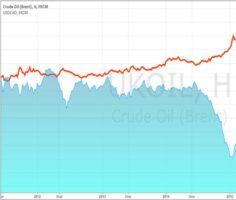 На графике красным цветом изображена динамика валютной пары USD/CAD относительно нефти марки Brent.