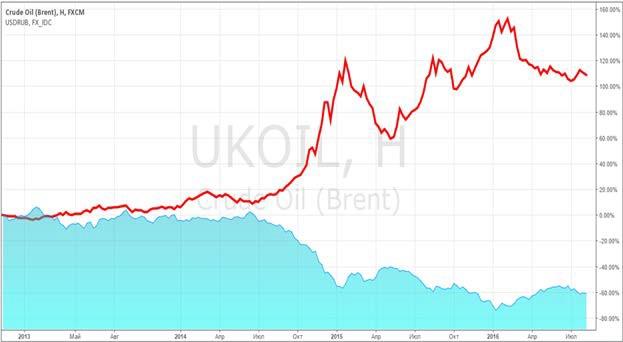 Красным цветом изображена динамика валютной пары USD/RUB относительно нефти марки Brent.