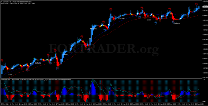 Трендовая торговая стратегия  GP Reversal Trend