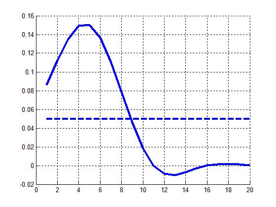 Рисунок 1. Сравнение индикатора RAMA с SMA