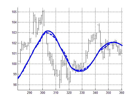 Рисунок 3. Сравнение индикатора RAMA (50) с SMA (20).