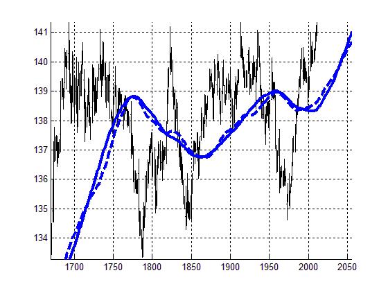 Рисунок 5. Сравнение индикатора RAMA (26) с SMA (65).