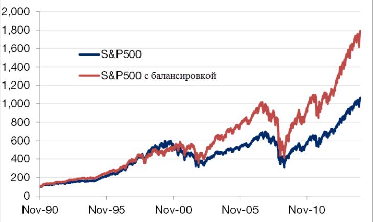 Инвестиционный портфель с внутренней балансировкой