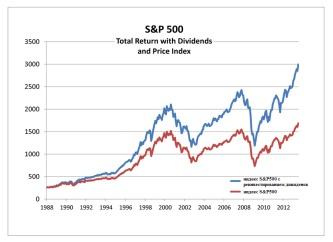 Инвестиции в индекс S&P500
