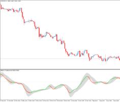 Форекс индикатор силы тренда Balance of market power