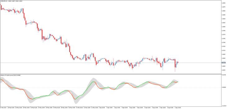 Баланс силы индикатор форекс сила тренда рынка форекс