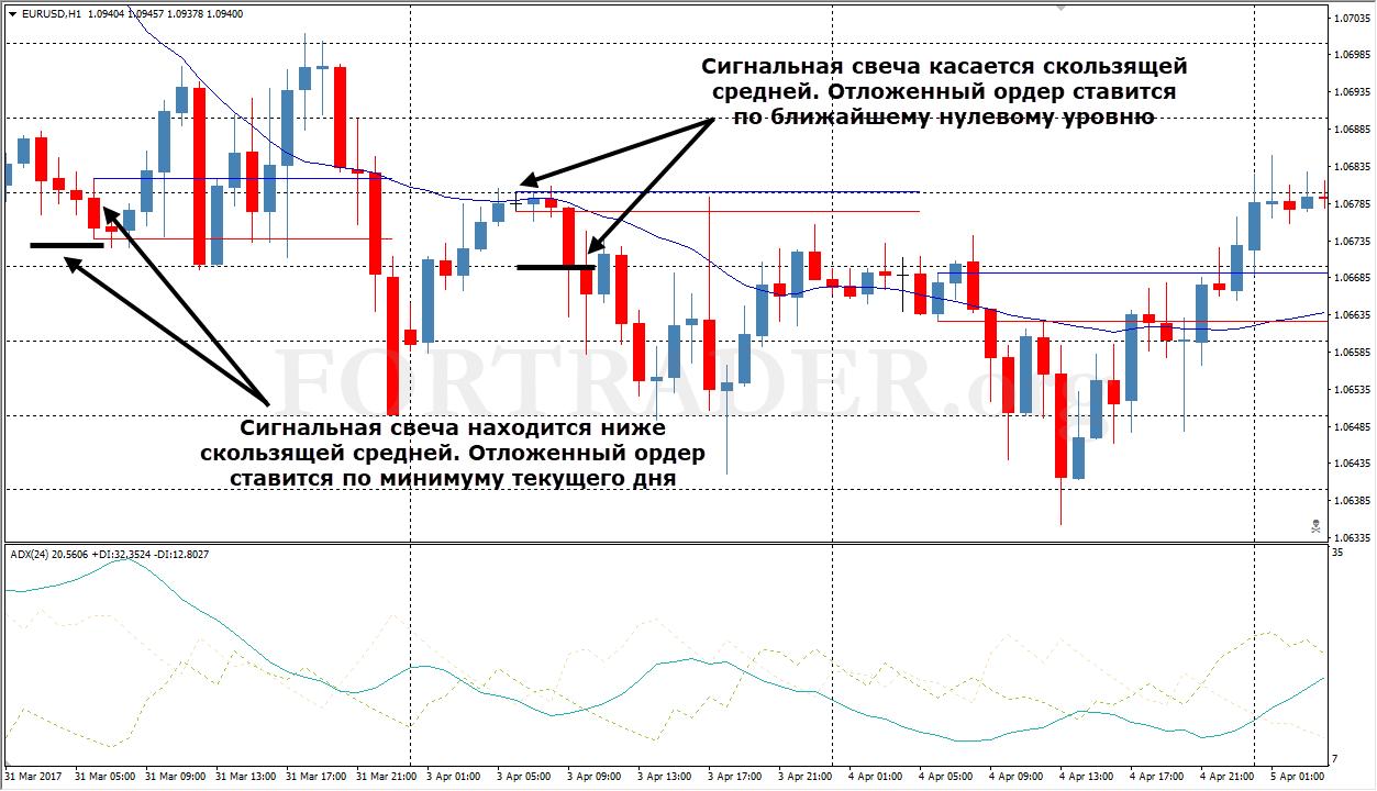 Стратегия бинарные опционы евро доллар форекс для партнеров