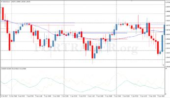 Пробойная стратегия EURUSD Break для валютной пары евро/доллар