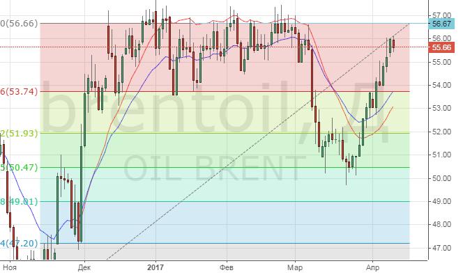 Цена на нефть. Прогноз