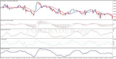 Трендовая торговая стратегия Forex Indicators