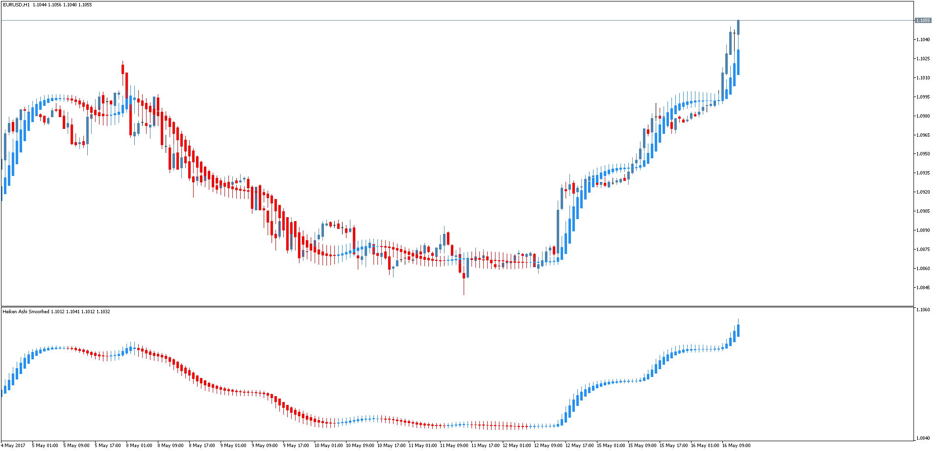 Форекс индикаторы heiken ashi сбербанк онлайн торговля валютой
