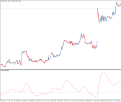Трендовый форекс индикатор TRIX