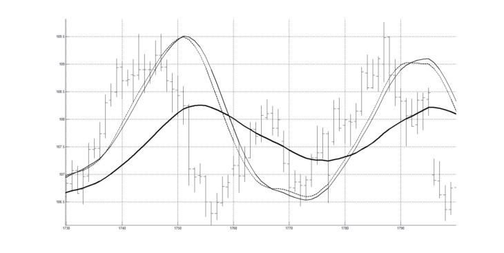 Рис. 2. Скользящая средняя RAMA(60) и осциллятор из двух ФНЧ.