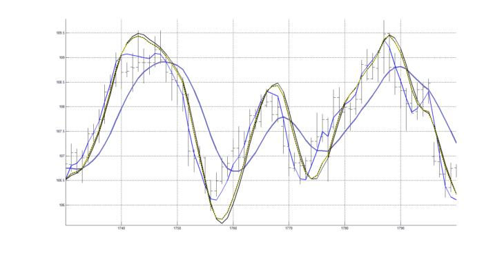 Рис. 4. Скользящая средняя RAMA(20) , осциллятор из двух ФНЧ, добавленная сигнальная (синяя) линия, полученная с использованием ФНЧ.