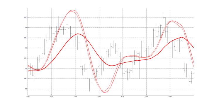 Рис. 3. Скользящая средняя RAMA(40) и осциллятор из двух ФНЧ.
