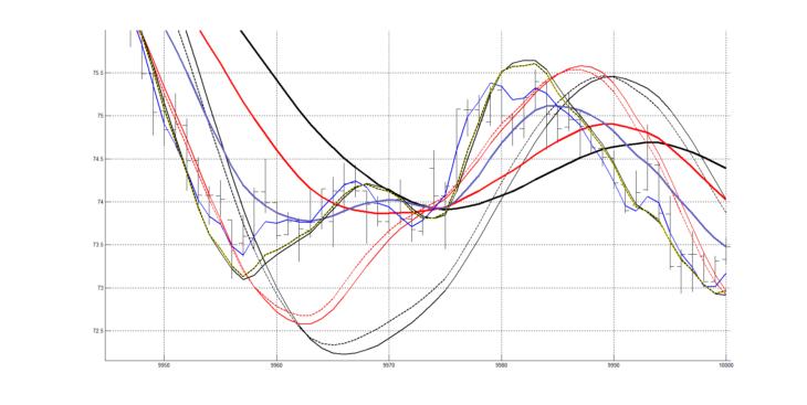 Рис. 6. Графики с сохраненными настройками для второго участка графика котировок.