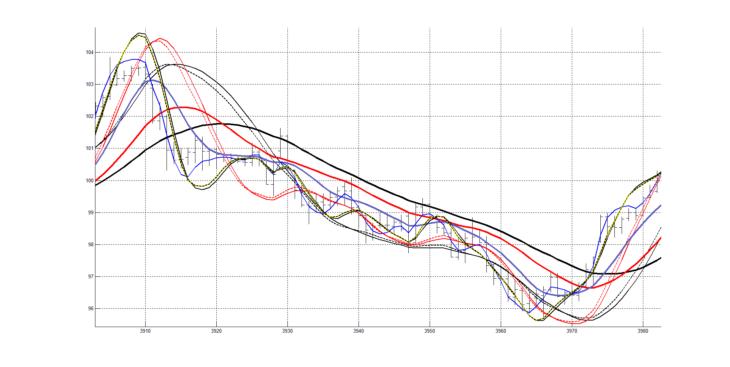 Рис. 7. Графики с сохраненными настройками для третьего участка графика котировок.