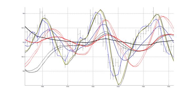 Рис. 8. Графики с сохраненными настройками для четвёртого участка графика котировок.