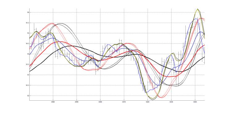Рис. 9. Графики с сохраненными настройками для пятого участка графика котировок.