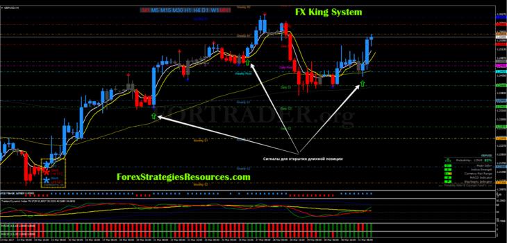 Трендовая форекс стратегия FX King System