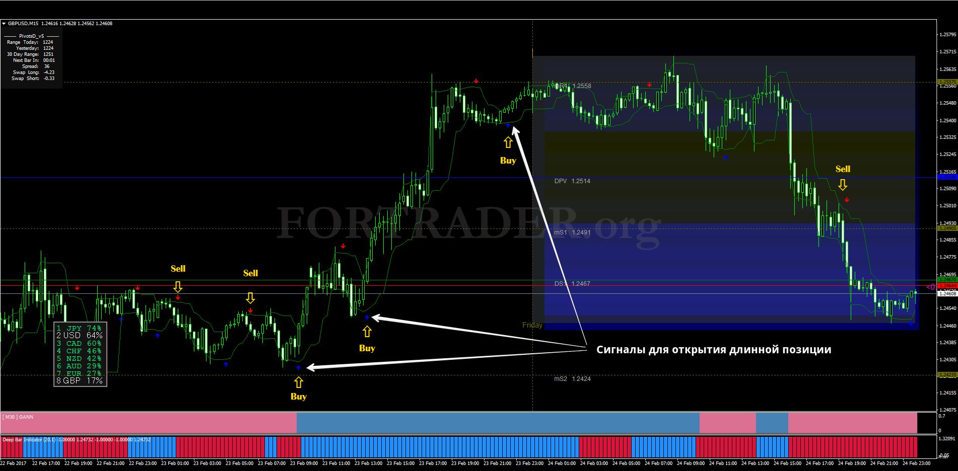 внутридневная торговля рынке forex скачать