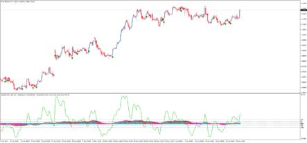 Сигнальный  индикатор StochasticX8 + Index + Matrix AA TT
