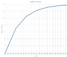 Рис. 1. График роста количества биткоинов.