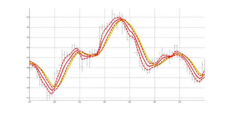 Рис. 1. Пример индикатора RASL для слоя колебаний сигнала котировок заключенных в интервале от 4 периодов до 20 периодов.