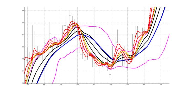 Рис. 11. Двухслойная система технического анализа (два слоя RASL), добавлен классический технический индикатор «Полосы Боллинджера».