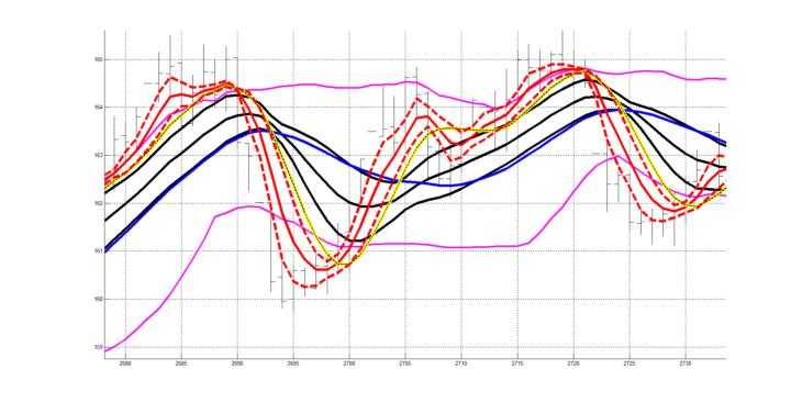 Рис. 12. Двухслойная система технического анализа (два слоя RASL), классический технический индикатор «Полосы Боллинджера». Другой участок сигнала котировок.