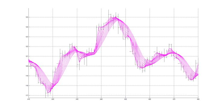 Рис. 2. Скользящие средние RAMA с периодами сглаживания от 4 до 20, с шагом изменения 2 (4, 6, 8 ,10, 12, 14, 16, 18, 20).