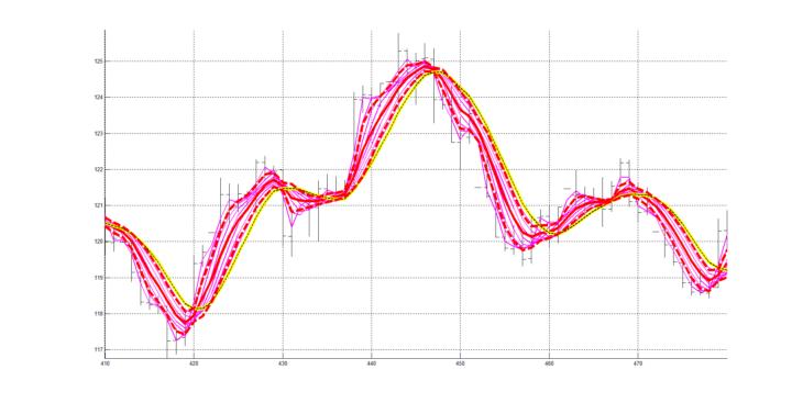 Рис. 3. Скользящие средние RAMA с периодами сглаживания от 4 до 20, с шагом изменения 2 (4, 6, 8 ,10, 12, 14, 16, 18, 20), сформированные линии слоя RASL, сигнальная линия.