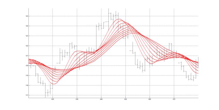 Рис. 4. Скользящие средние RAMA с периодами сглаживания от 20 до 60 с шагом изменения равным 5 (20, 25, 30 ,35, 40, 45, 50, 55, 60).