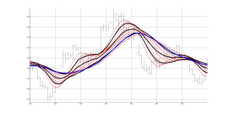 Рис. 5. Скользящие средние RAMA с периодами сглаживания от 20 до 60 с шагом изменения равным 5 (20, 25, 30, 35, 40, 45, 50, 55, 60), сформированные линии слоя RASL (чёрные), сигнальная линия (синяя).