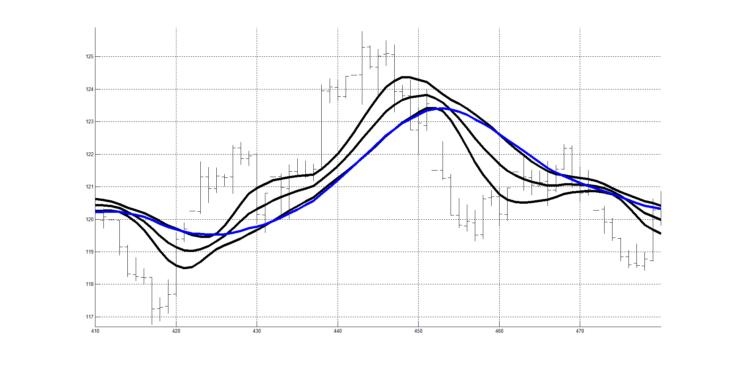 Рис. 6. Пример индикатора RASL для слоя колебаний сигнала котировок в интервале от 20 периодов до 60 периодов.