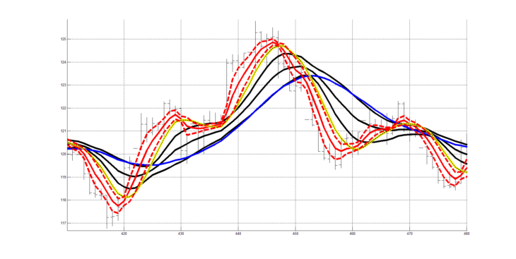 Рис. 8. Двухслойная система технического анализа, показано совмещение двух слоев RASL.