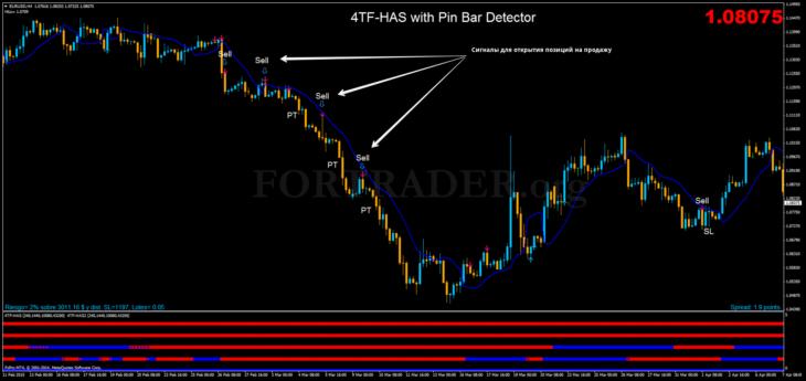 Трендовая торговая  стратегия 4TF-HAS with Pin Bar Detector