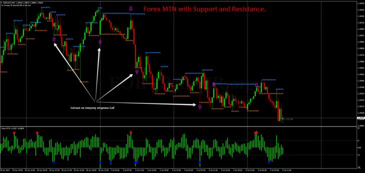 Стратегия для торговли бинарными опционами Forex MTN with Support and Resistance