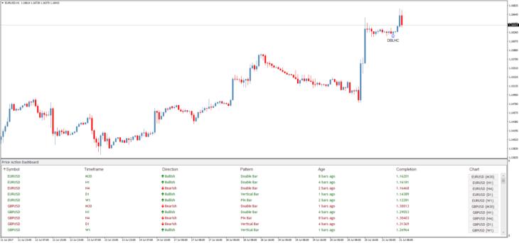 Индикатор паттернов Price Action Dashboard