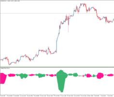 Форекс индикатор силы тренда Trend CF