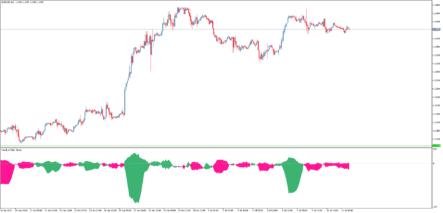 индикатор силы тренда Trend CF