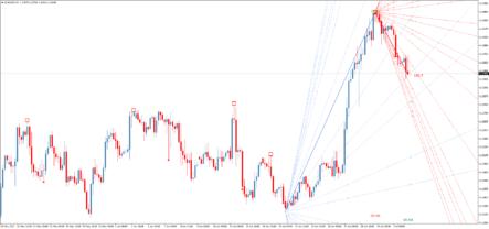Трендовый  индикатор ZZ NRP AA LB TT [x4v5] ++ Gann FAN