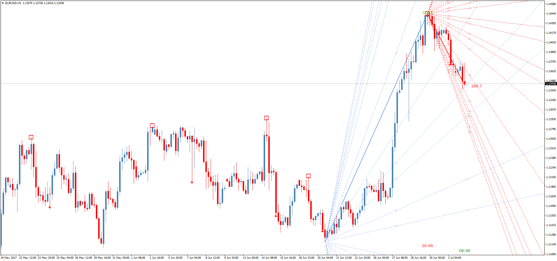 Forex gann fan indicator